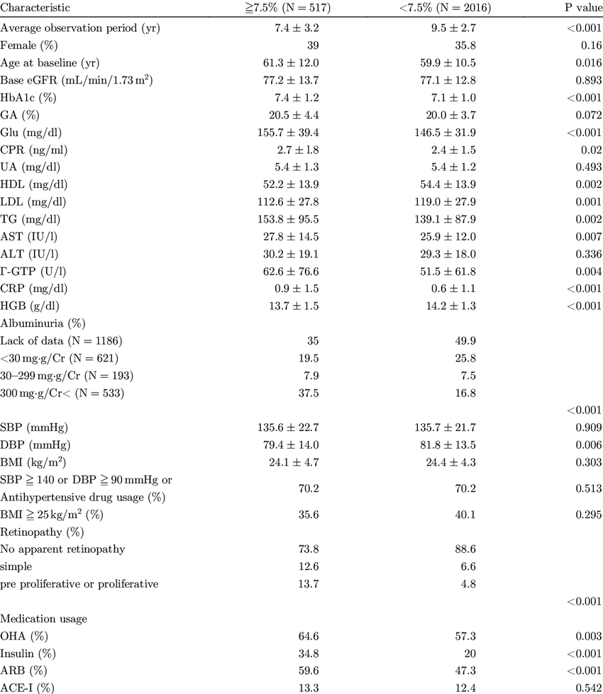 Clinical characteristics of 2533 type 2 diabetic patients