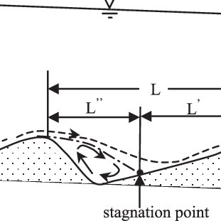(PDF) Flow resistance and bed form geometry in a wide