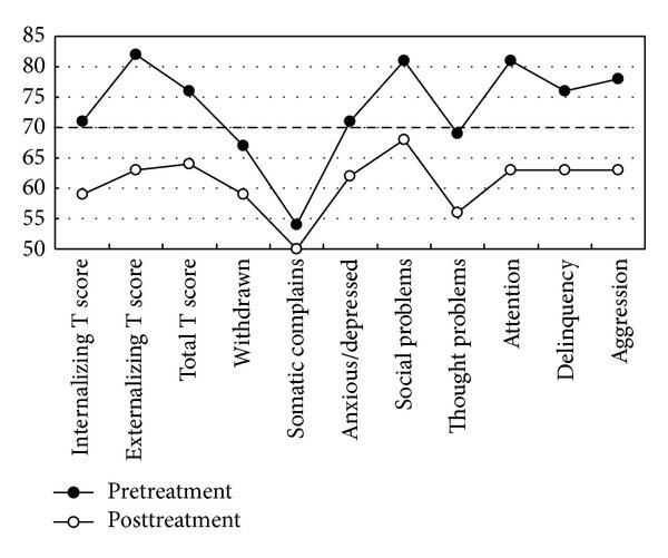 Child Behavior Checklist scores of general scores and