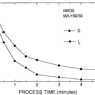 Configuration of an inductively-coupled plasma (ICP
