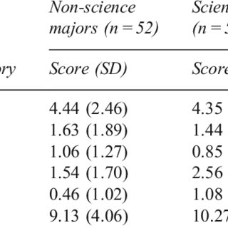 (PDF) Science and non-science undergraduate students