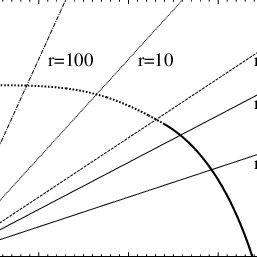 (a) Phase diagram of the ferromagnetic Ising model for d