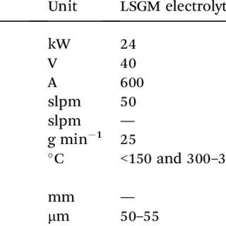 (PDF) Atmospheric plasma-sprayed La0.8Sr0.2Ga0.8Mg0.2O3
