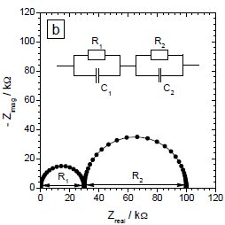 (PDF) Equivalent Circuit Modelling using Electrochemical