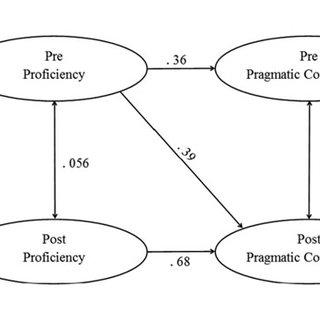 (PDF) EFFECTS OF PROFICIENCY SUBSKILLS ON PRAGMATIC