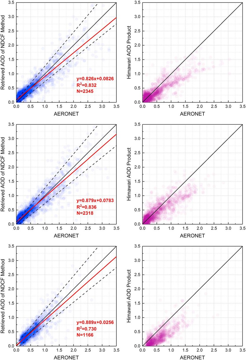 medium resolution of validation of the aod retrieval result by ndcf method left column blue points