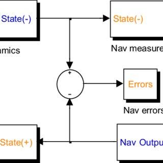 (PDF) Landmark tracking based autonomous navigation
