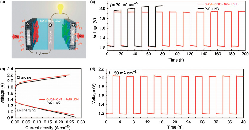 phase diagram of graphene where is your gallbladder the rechargeable zn-air battery in a tri-electrode configuration. (a) a... | download scientific ...