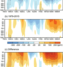 temporal evolution of the geopotential height anomalies over the polar region 70 90 [ 786 x 1144 Pixel ]