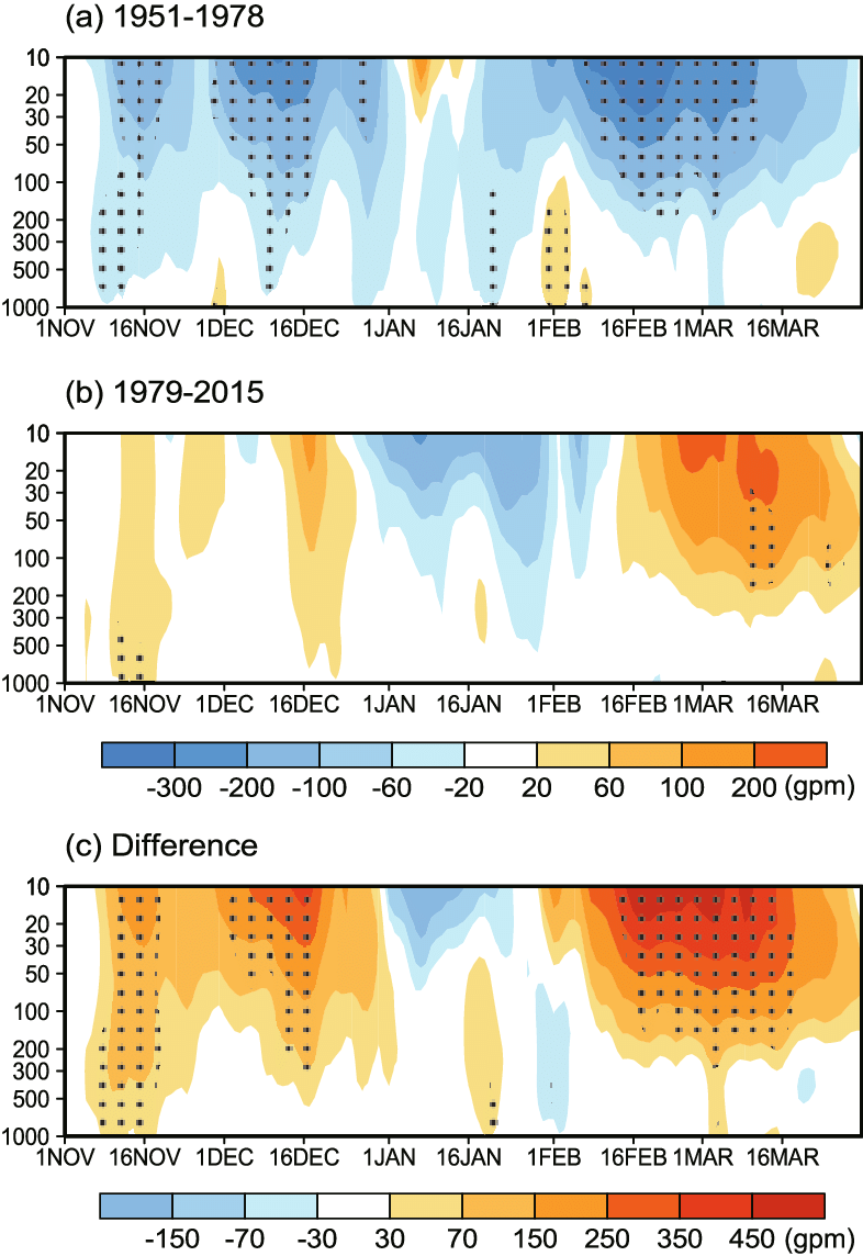 hight resolution of temporal evolution of the geopotential height anomalies over the polar region 70 90