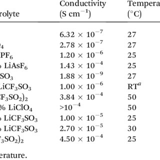 Physical properties of some organic solvents commonly used