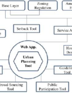 Development flow diagram for web gis interface also download scientific rh researchgate