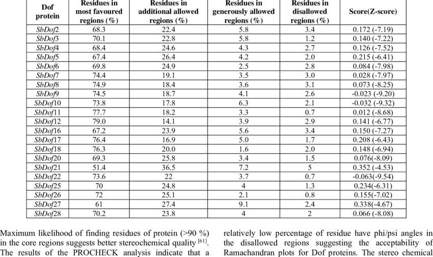 4: Ramachandran plot statistics and QMEAN Z score of SbDof