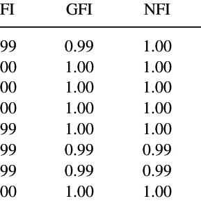 (PDF) Construct Equivalence Across Grades in a Vertical