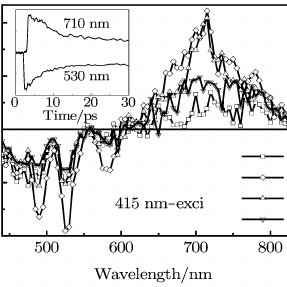 Time-resolved emission of: (a) AZO-PDI dissolved in DCM