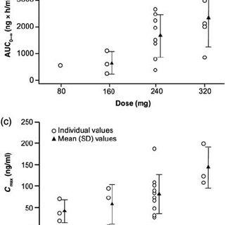 (PDF) Safety, Efficacy and Pharmacokinetics of Neratinib