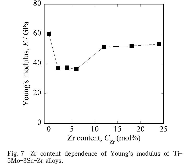 に応力負荷除荷試験で得られた 0~8Zr 材の応力 ひずみ曲線を示す.それぞれ。各試験片を最大予ひずみ (e MAX ...