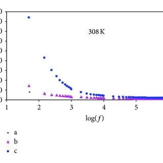 UV-vis absorption spectra of (a) pure chitosan and (b