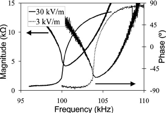 Example complex impedance spectrum ͑ magnitude and phase ͒