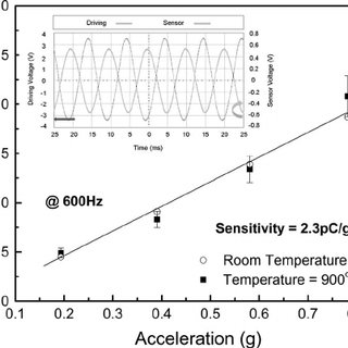 (PDF) Piezoelectric Accelerometers for Ultrahigh