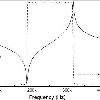 Unipolar strain vs electric field for tetragonal PIN-PMN