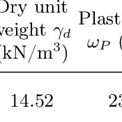 (PDF) Determining the Shear Strength of Unsaturated Silt