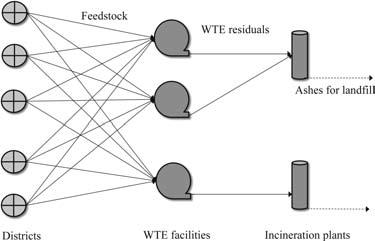 WTE feedstock process diagram in a waste management system.
