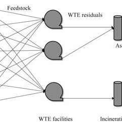 Theoretical framework for project manager assignments