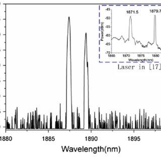 (PDF) 2-μm switchable dual-wavelength fiber laser with