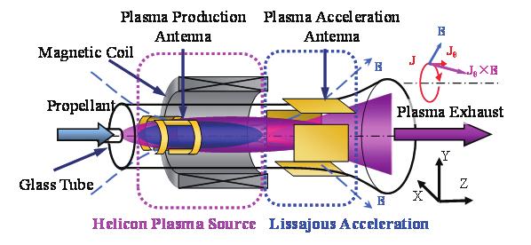 ion thruster diagram kenworth t660 wiring diagrams concept of lissajous acceleration type plasma thruster.   download scientific