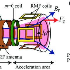 Ion Thruster Diagram Century Welder Parts Schematics Of Helicon Plasma Thruster: (a) Side View, And (b)...   Download Scientific