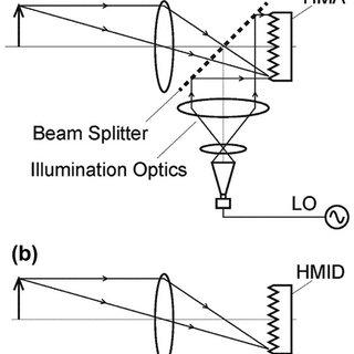 (PDF) Development and application of radar reflectometer