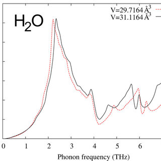 Phonon density of states (PDOS) of ice from first