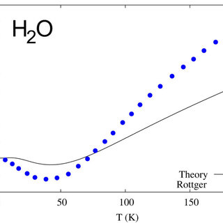 (PDF) Thermal Expansion Anomaly Regulated by Entropy
