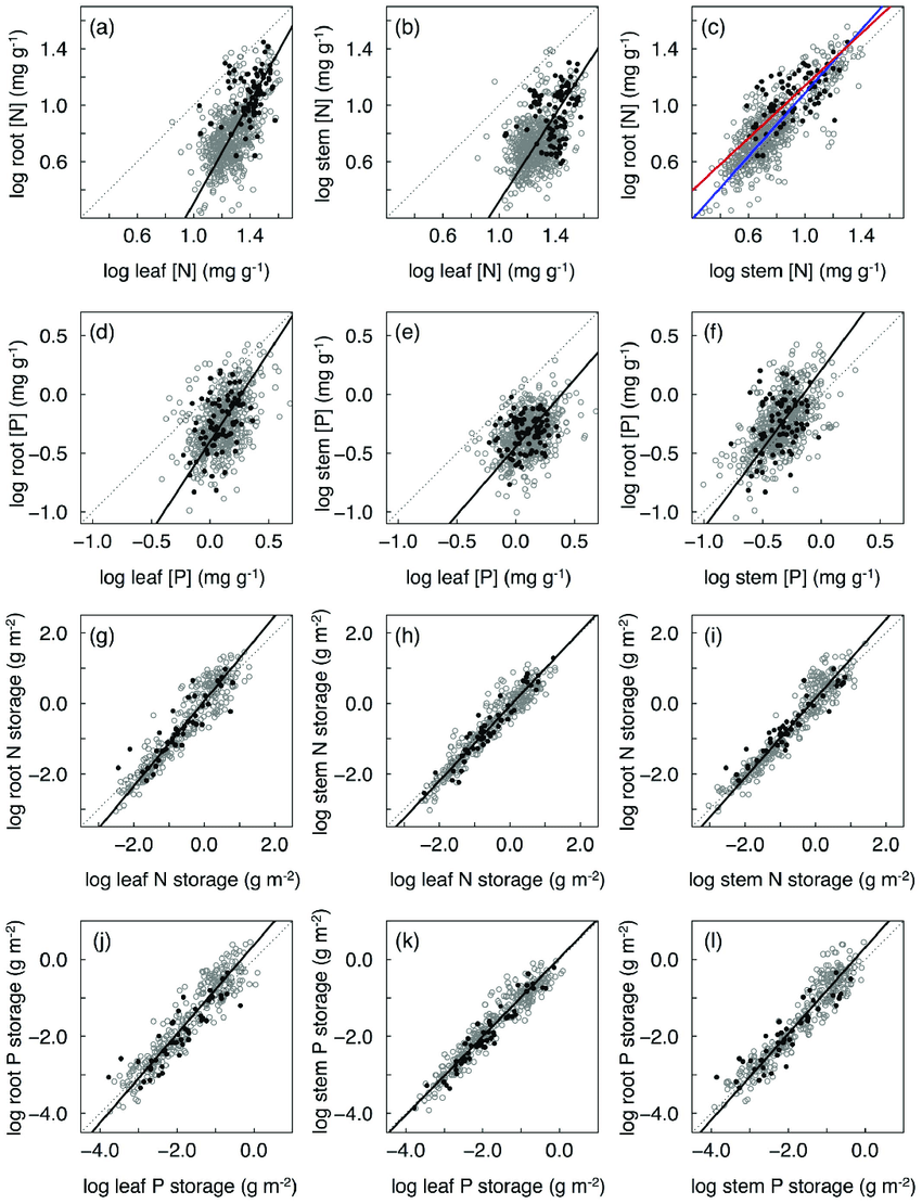  Scatterplots showing the RMA regressions of N