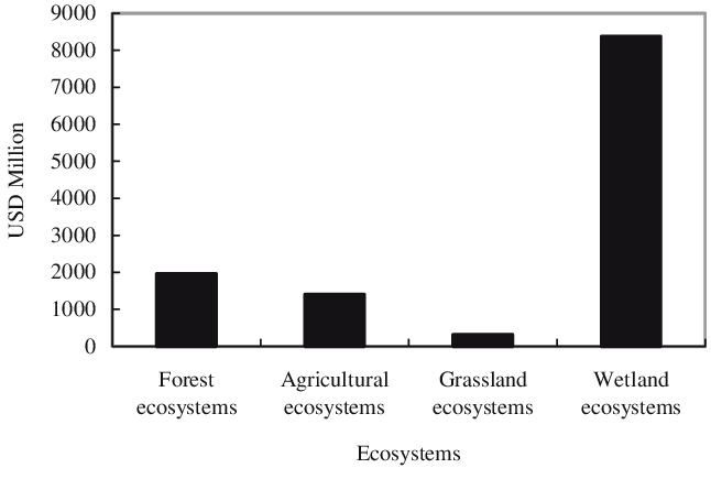Indirect economic losses caused by invasive alien species