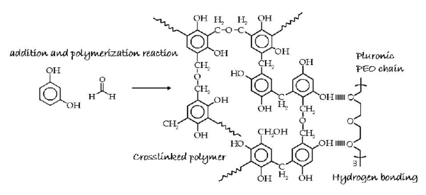 Schematic representation of the reaction of resorcinol