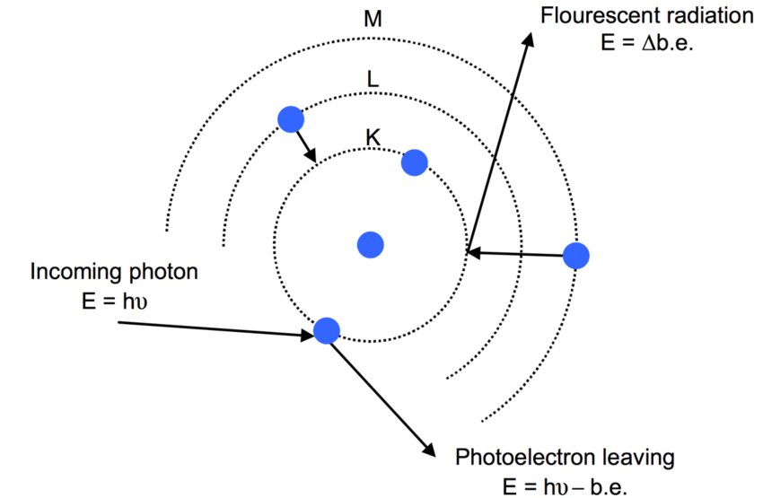 Events in the photoelectric absorption process (Alpen
