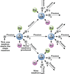 diagram to show the chain reaction during the fission of uranium 235 with a neutron [ 850 x 960 Pixel ]