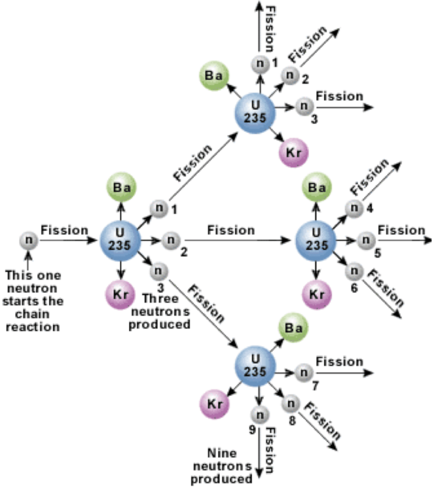 hight resolution of diagram to show the chain reaction during the fission of uranium 235 with a neutron