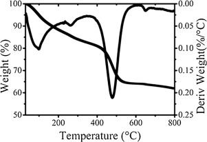 TG–DTG curves of thermal decomposition of MgAl2O4 as