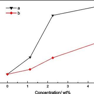 (PDF) Preparation and characterization of nanocomposite