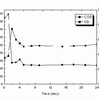(PDF) Isolation of a new heterotrophic nitrifying Bacillus
