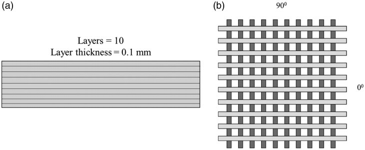 (a) Number of layers in the laminate. (b) Facesheet
