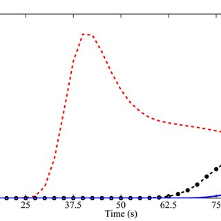 (PDF) Mathematical Model to Study the Effect of