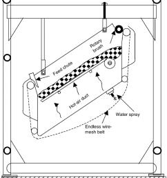 sweet potato diagram 1 schematic cross section of belt trough dryer from [ 850 x 971 Pixel ]