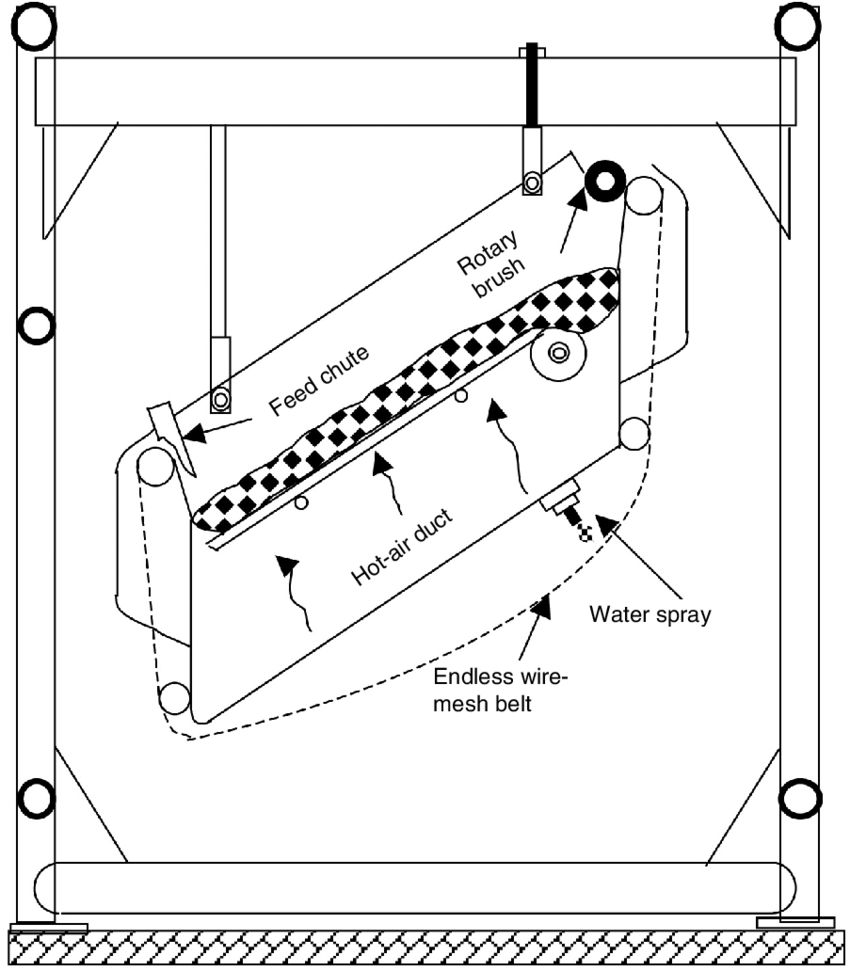 medium resolution of  sweet potato diagram 1 schematic cross section of belt trough dryer from