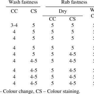 (PDF) Evaluation of colour fastness properties of natural