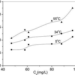 FTIR spectra of (a) polypyrrole, (Ppy-O)Cl 2 and (b) chro