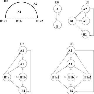 (PDF) Qualitative Spatio- Temporal Representation and